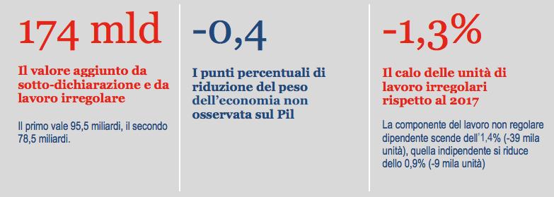 Istat: L'ECONOMIA NON OSSERVATA NEI CONTI NAZIONALI | ANNI 2015-2018